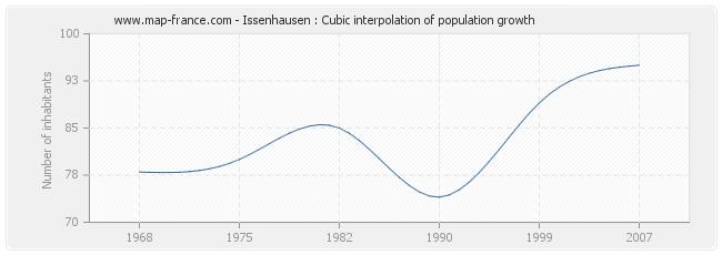 Issenhausen : Cubic interpolation of population growth