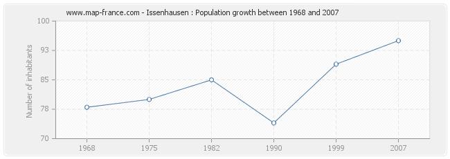 Population Issenhausen