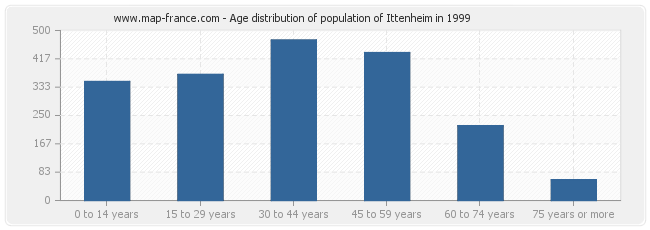 Age distribution of population of Ittenheim in 1999