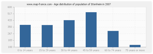 Age distribution of population of Ittenheim in 2007