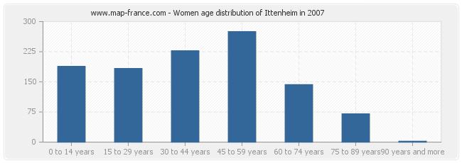 Women age distribution of Ittenheim in 2007