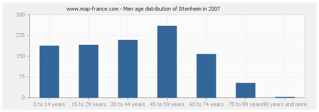 Men age distribution of Ittenheim in 2007