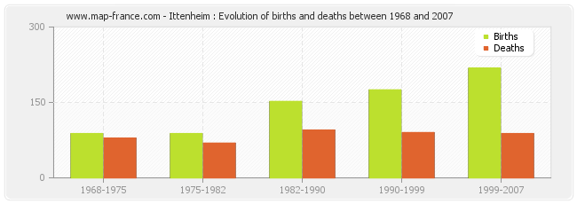 Ittenheim : Evolution of births and deaths between 1968 and 2007