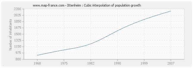 Ittenheim : Cubic interpolation of population growth