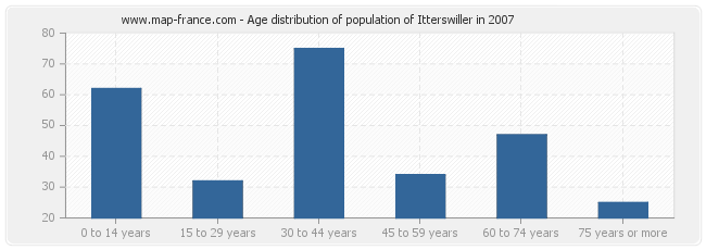 Age distribution of population of Itterswiller in 2007