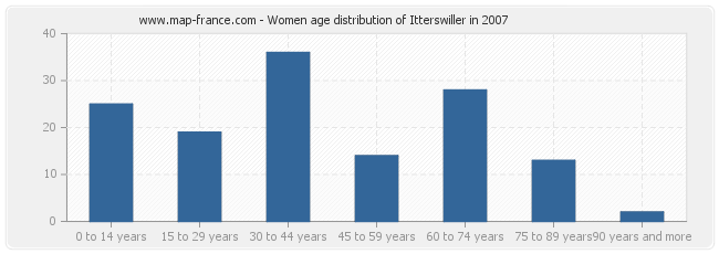 Women age distribution of Itterswiller in 2007