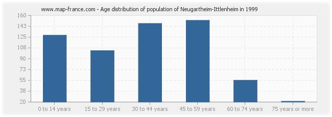 Age distribution of population of Neugartheim-Ittlenheim in 1999