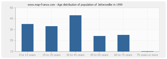 Age distribution of population of Jetterswiller in 1999