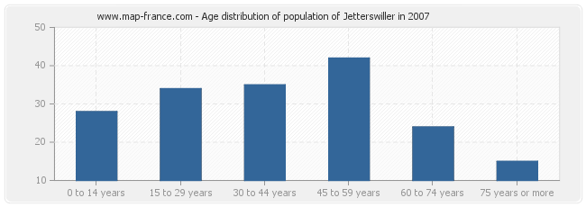 Age distribution of population of Jetterswiller in 2007