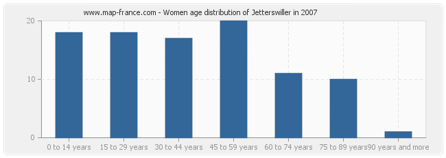Women age distribution of Jetterswiller in 2007