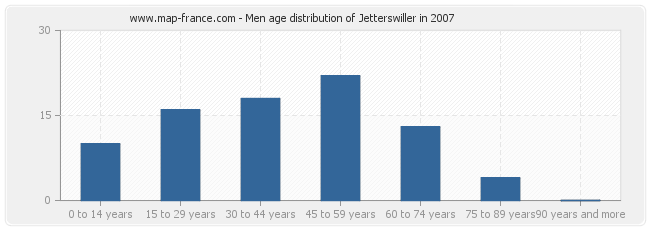 Men age distribution of Jetterswiller in 2007