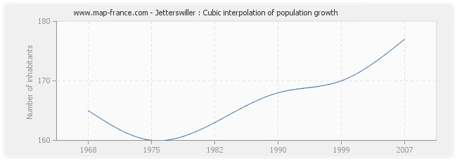 Jetterswiller : Cubic interpolation of population growth