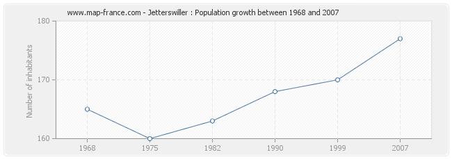 Population Jetterswiller