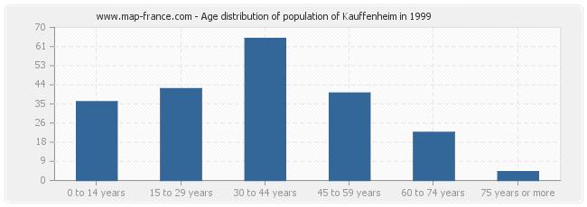 Age distribution of population of Kauffenheim in 1999