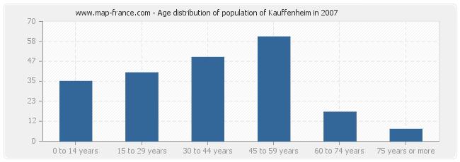 Age distribution of population of Kauffenheim in 2007
