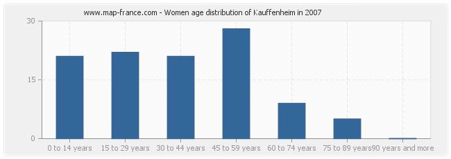 Women age distribution of Kauffenheim in 2007