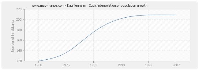 Kauffenheim : Cubic interpolation of population growth