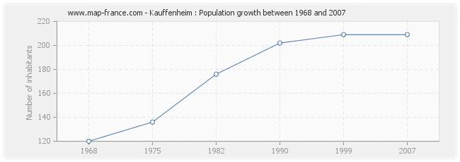 Population Kauffenheim