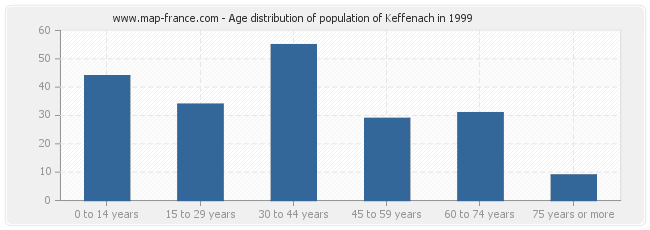 Age distribution of population of Keffenach in 1999