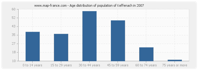 Age distribution of population of Keffenach in 2007
