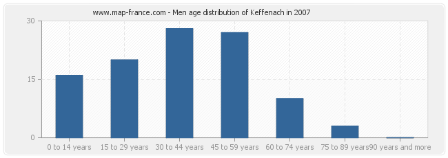 Men age distribution of Keffenach in 2007