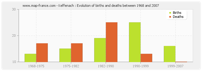 Keffenach : Evolution of births and deaths between 1968 and 2007