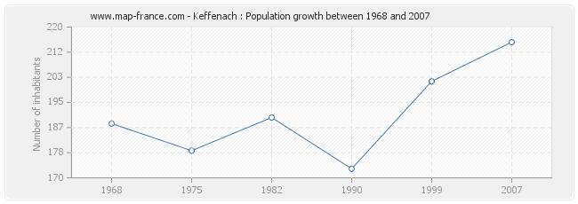 Population Keffenach