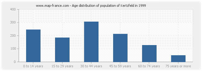 Age distribution of population of Kertzfeld in 1999