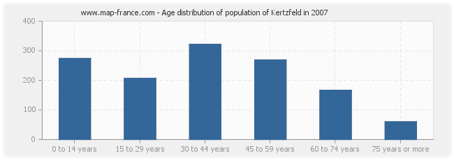 Age distribution of population of Kertzfeld in 2007