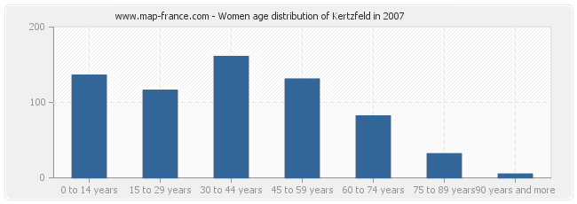 Women age distribution of Kertzfeld in 2007