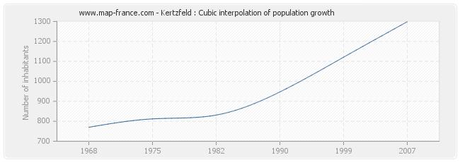 Kertzfeld : Cubic interpolation of population growth