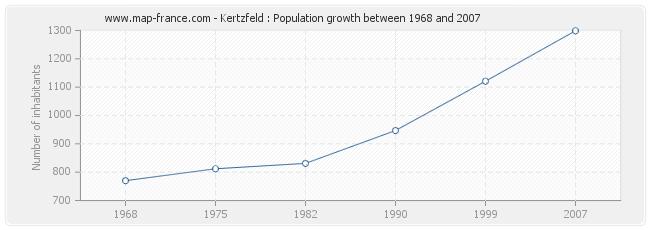 Population Kertzfeld