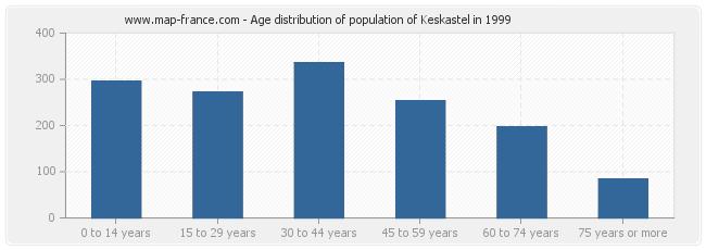 Age distribution of population of Keskastel in 1999