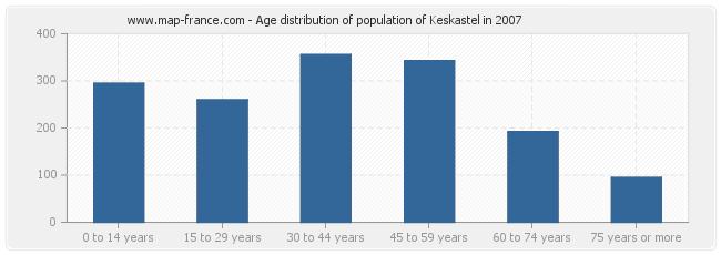 Age distribution of population of Keskastel in 2007