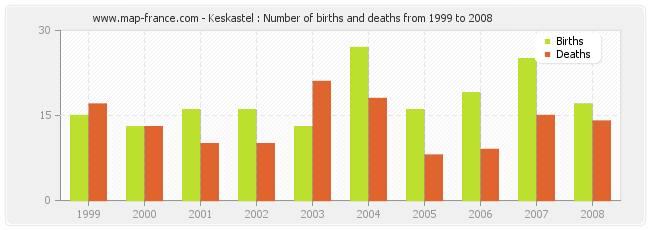 Keskastel : Number of births and deaths from 1999 to 2008