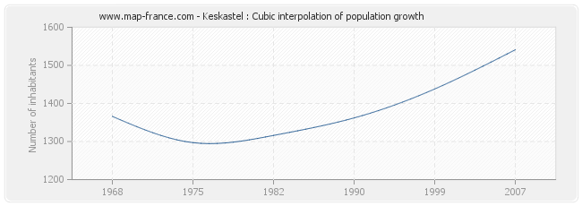 Keskastel : Cubic interpolation of population growth