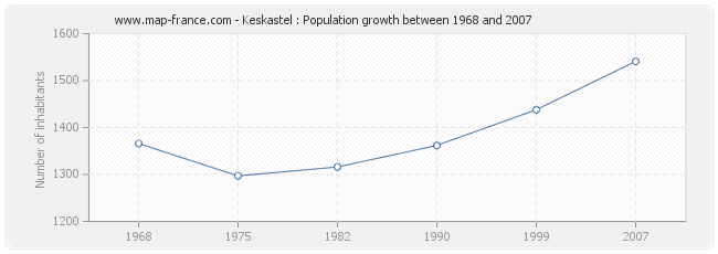 Population Keskastel