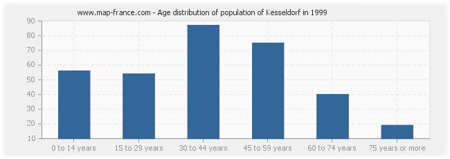 Age distribution of population of Kesseldorf in 1999