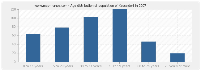 Age distribution of population of Kesseldorf in 2007