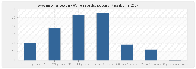 Women age distribution of Kesseldorf in 2007