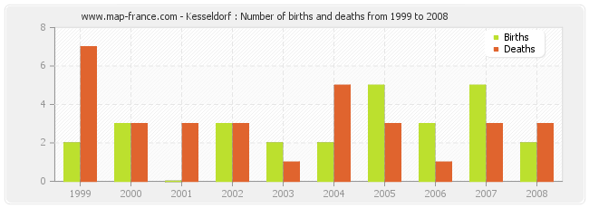 Kesseldorf : Number of births and deaths from 1999 to 2008