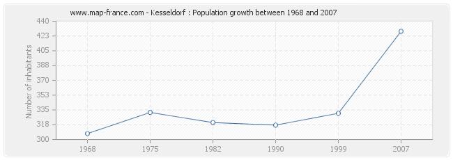 Population Kesseldorf