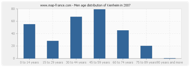 Men age distribution of Kienheim in 2007
