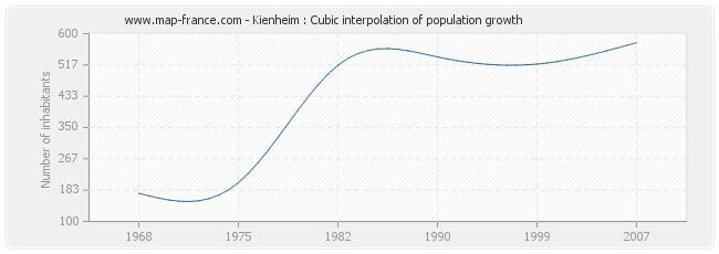 Kienheim : Cubic interpolation of population growth