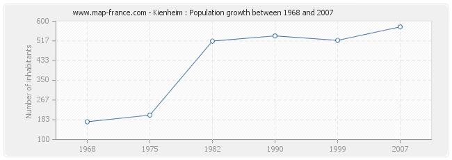 Population Kienheim