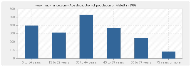 Age distribution of population of Kilstett in 1999