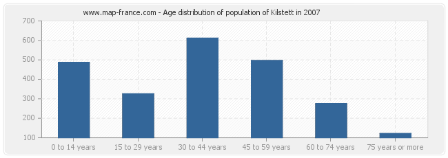Age distribution of population of Kilstett in 2007