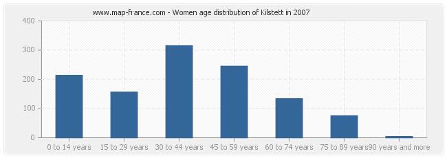 Women age distribution of Kilstett in 2007