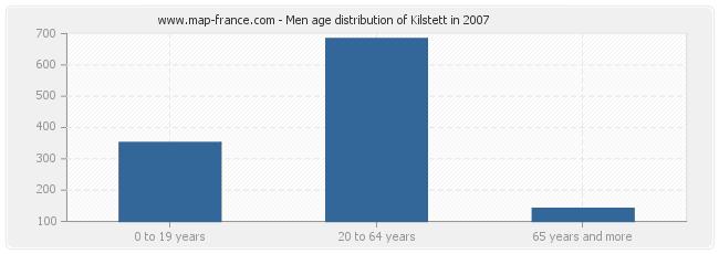 Men age distribution of Kilstett in 2007