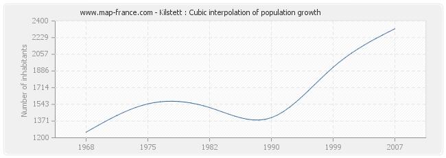 Kilstett : Cubic interpolation of population growth